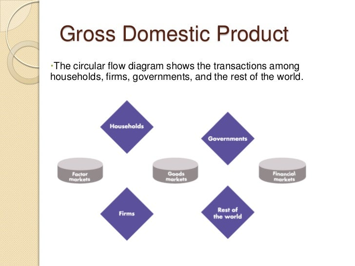 Lesson plan circular flow powerpoint ppt summary economic 8 gross domestic product the circular flow diagram shows the transactions among households firms ccuart Image collections