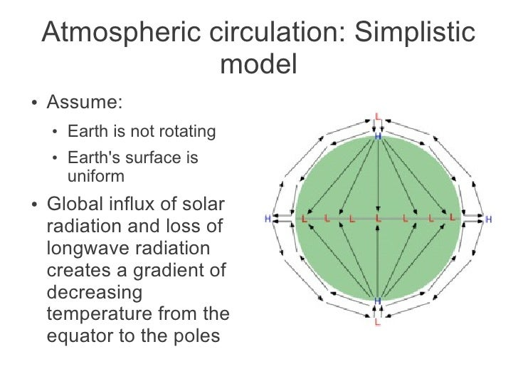 global atmospheric circulation Comprehensive general circulation model  elling of the global venus atmospheric circulation started more than forty years ago, with the complexity.