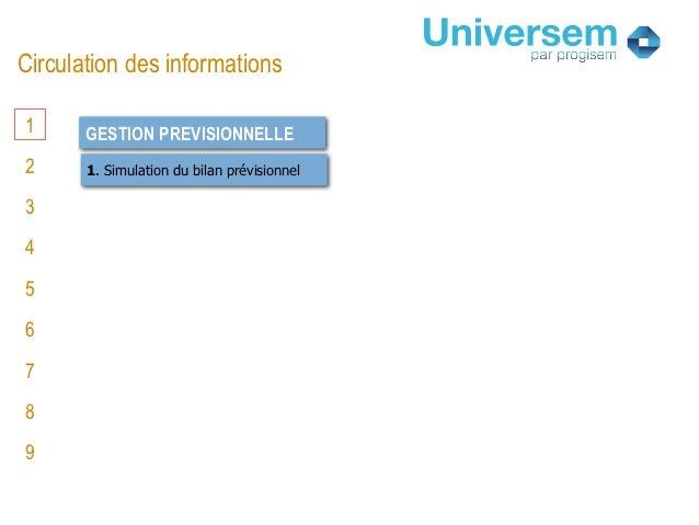 Circulation des informations1      GESTION PREVISIONNELLE2      1. Simulation du bilan prévisionnel3456789