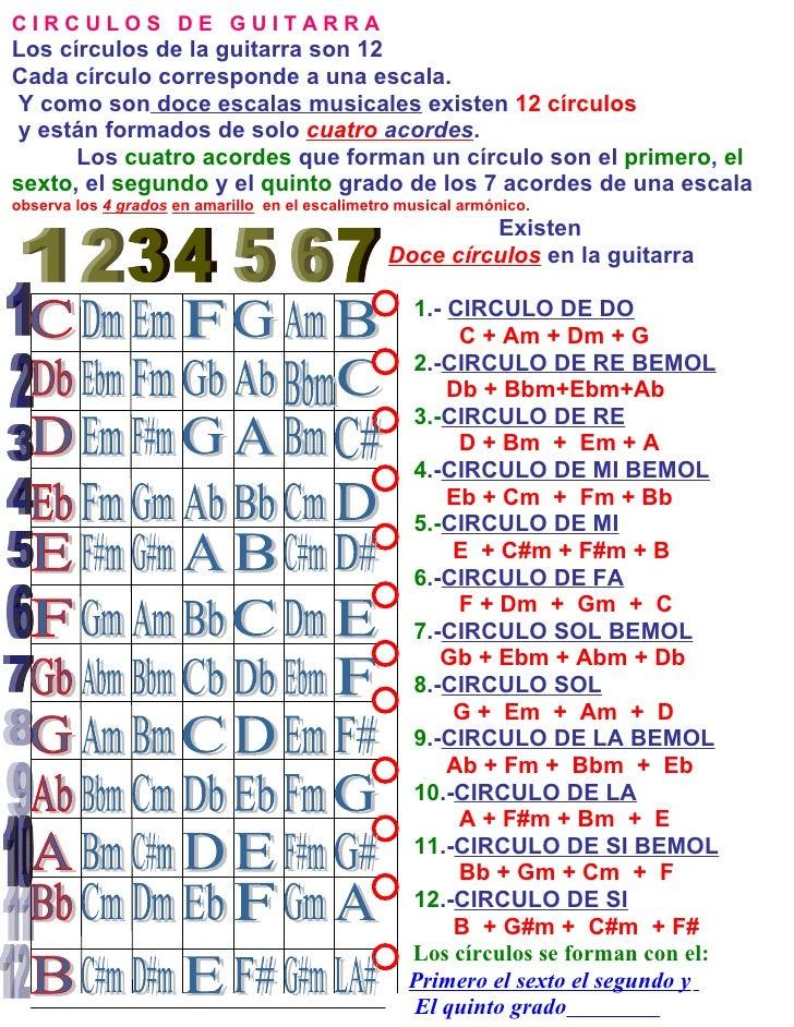 CIRCULOS DE GUITARRA Los círculos de la guitarra son 12 Cada círculo corresponde a una escala.  Y como son doce escalas mu...