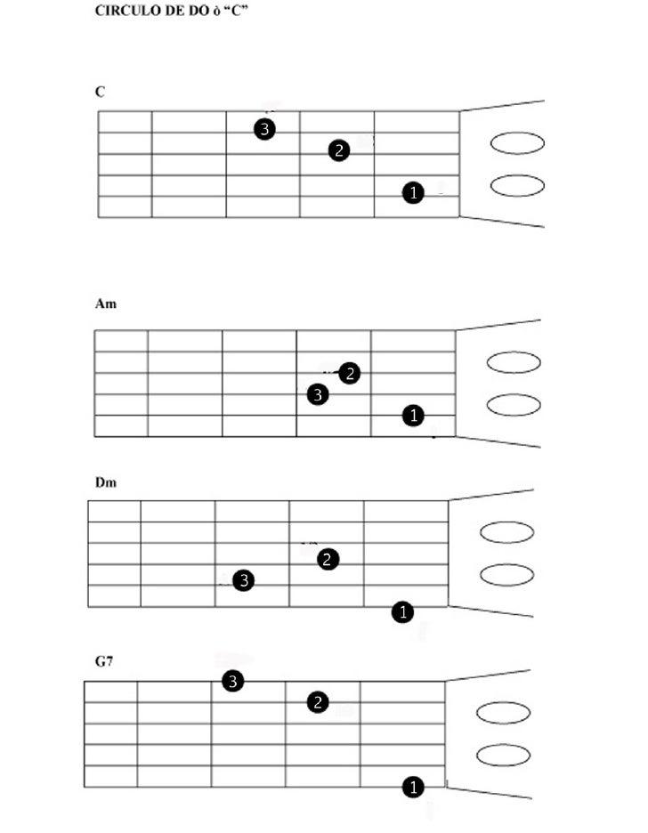 Circulos para guitarra