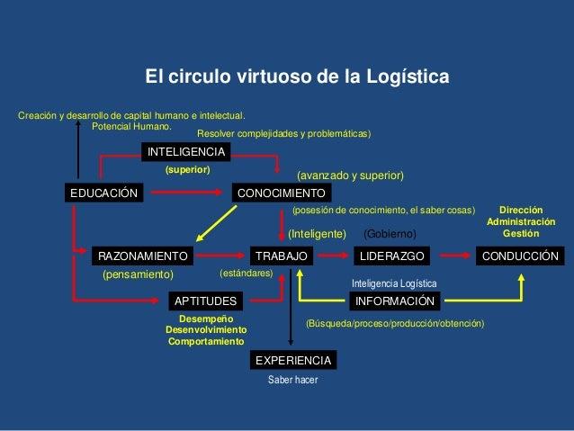 El circulo virtuoso de la Logística Creación y desarrollo de capital humano e intelectual. Potencial Humano. Resolver comp...
