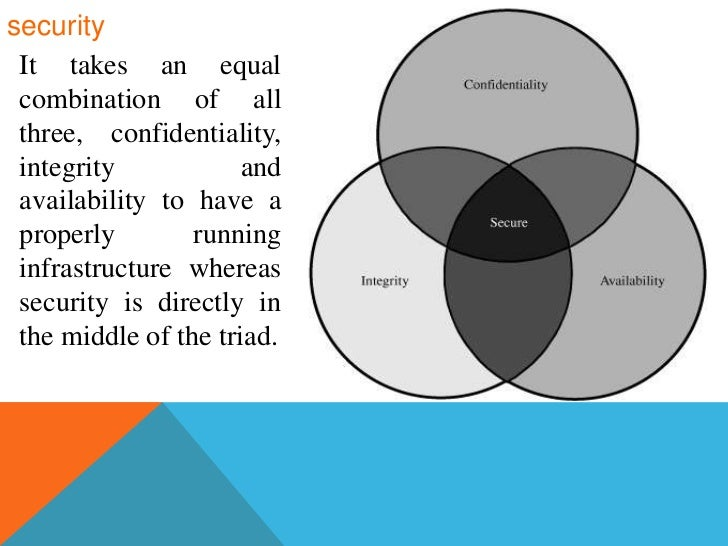 cia triad security models The cia triad is a model for discussing and analyzing information security the 3 aspects of the cia triad are confidentiality, integrity and availability.
