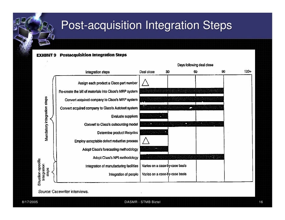 cisco acquisition integration summa four Cisco it case study summary it acquisition integration all contents are   cisco it develops standards for assimilating newly acquired companies rapidly.