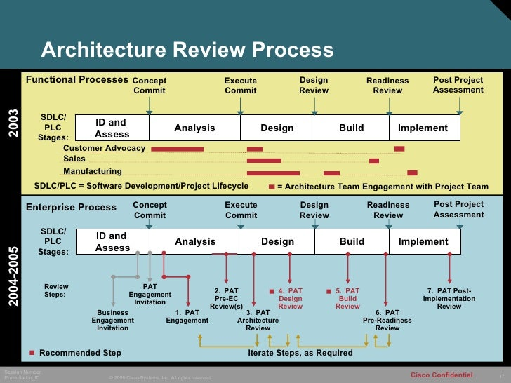 Cisco Systems Case Study The Architecture Review Process