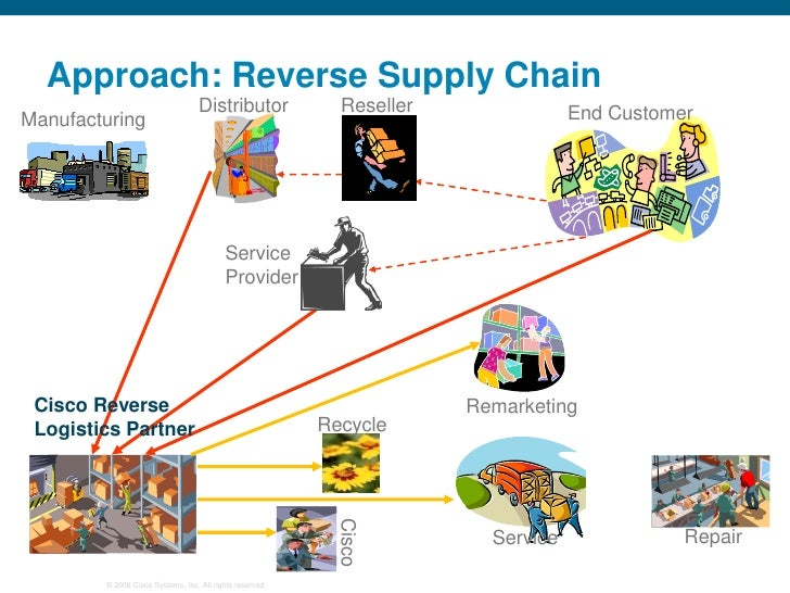 Cisco Case S... Reverse Logistics System