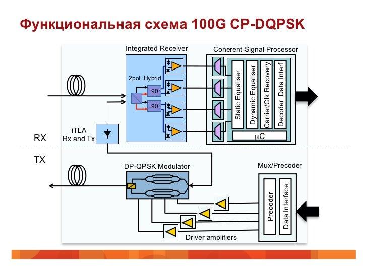 Функциональная схема 100G