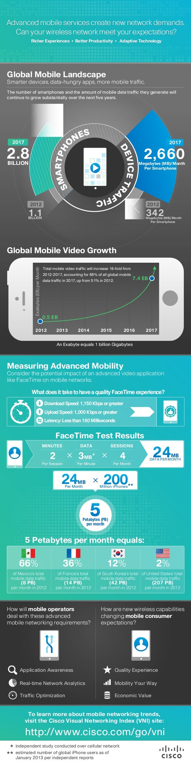 Cisco Visual Networking Index (VNI) Mobile Infographic: FaceTime Study