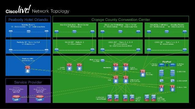 How Cisco Live NOC Runs on FlexPod