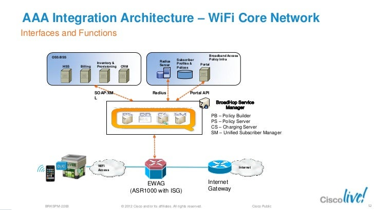 Deploying access for 3g and 4g mobile networks for Architecture wifi