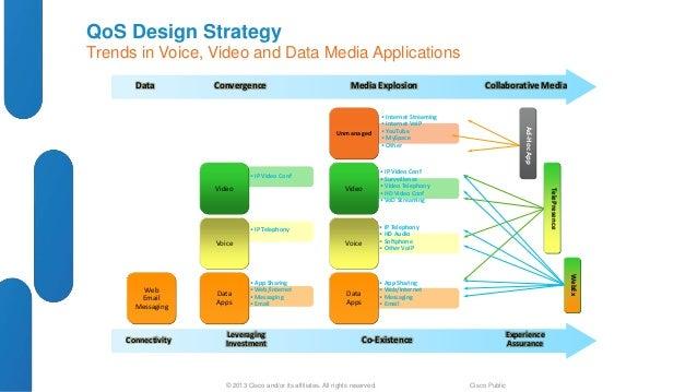 Cisco Design Best Practices