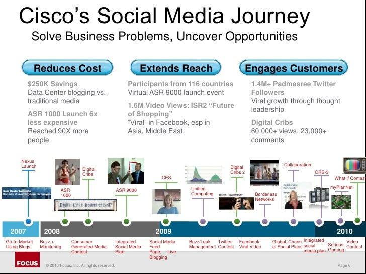 social media an evolution