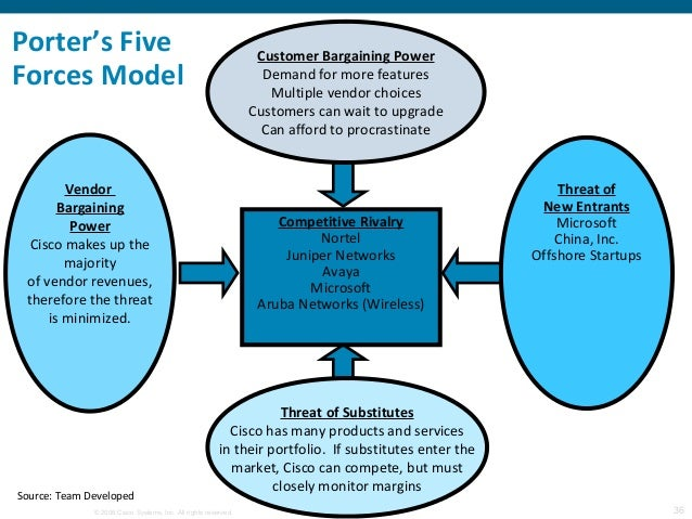 porter 5 forces analysis social network How to define strategy using porter's five forces posted  porter's five forces analysis (click on image to modify online)  they're the leading social media .