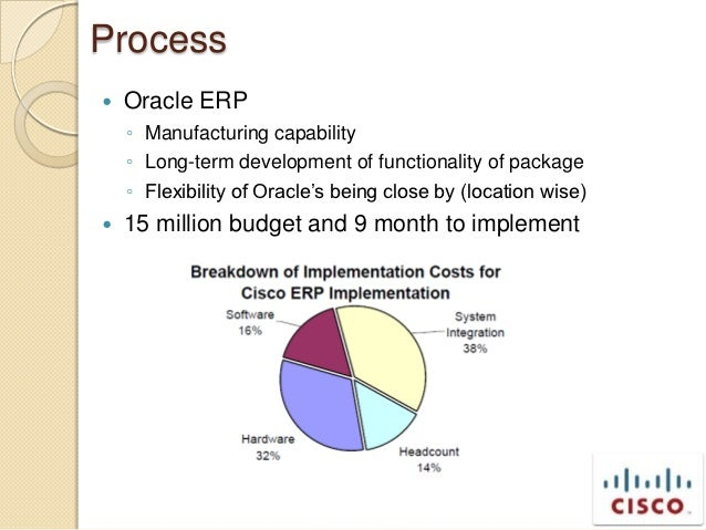 Oracle case study 1990