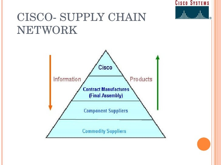 cisco systems the supply chain story Software has a serious supply-chain security problem andy  cisco's talos security research division revealed that hackers sabotaged the ultra  story continues.