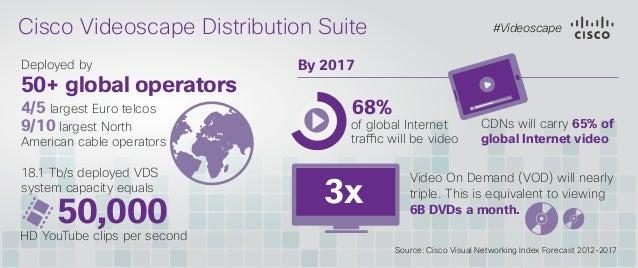 Cisco Videoscape Distribution Suite