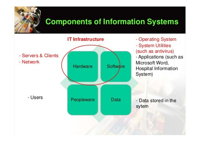 components of information system Information system - acquiring information systems and services: information systems are a major corporate asset, with respect both to.