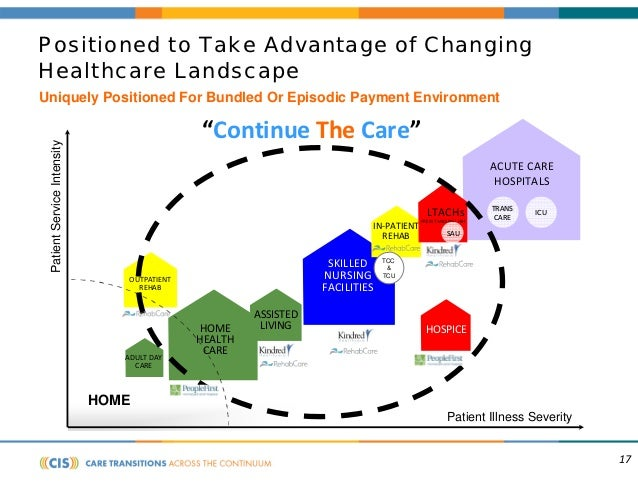 continuum health care presentation guidline Integrating behavioral health into care delivery changes a care setting by: increasing providers' knowledge, expertise and capacity promoting understanding across the entire care continuum.