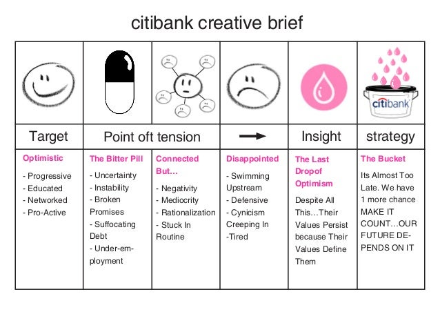 citibank creative brief Target            Point oft tension                                  Insight          strategyOpti...