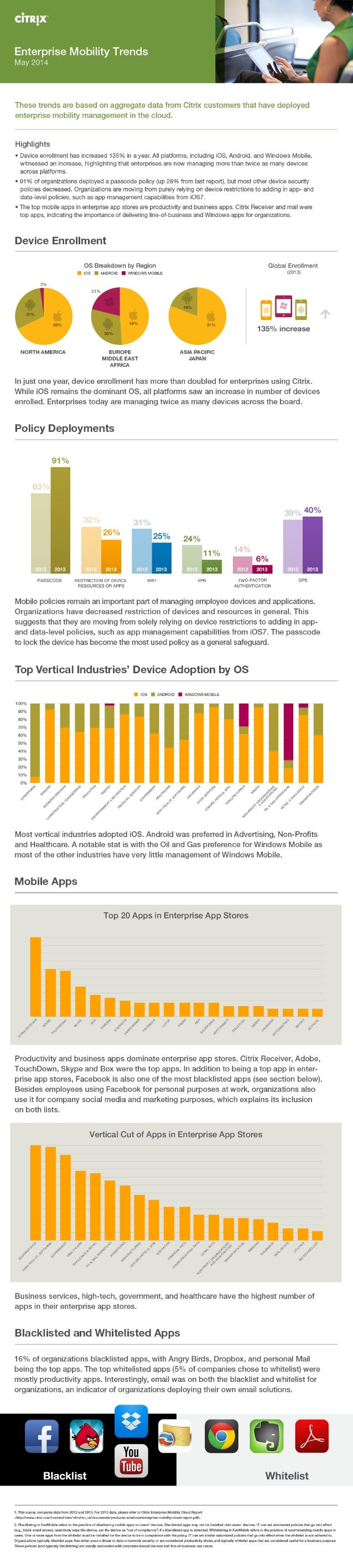 Infographic: Enterprise Mobility Trends