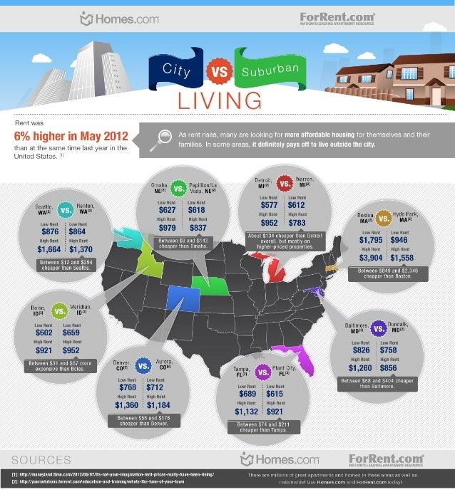 City vs Suburban Living