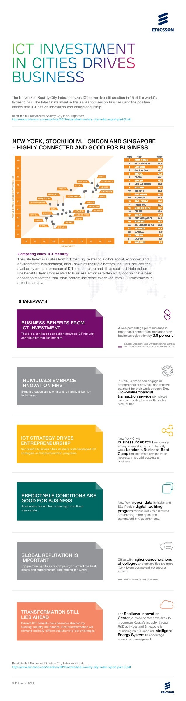 ICT INVESTMENTIN CITIES DRIVESBUSINESSThe Networked Society City Index analyzes ICT-driven benefit creation in 25 of the w...