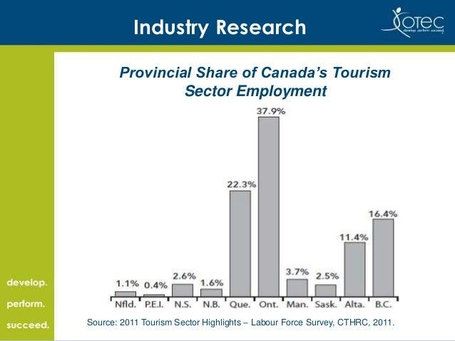 Tourism HR Canada | RH Tourisme Canada