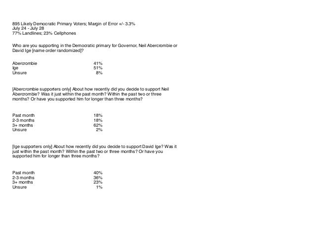 Civil beat governor and lieutenant governor poll july 2014