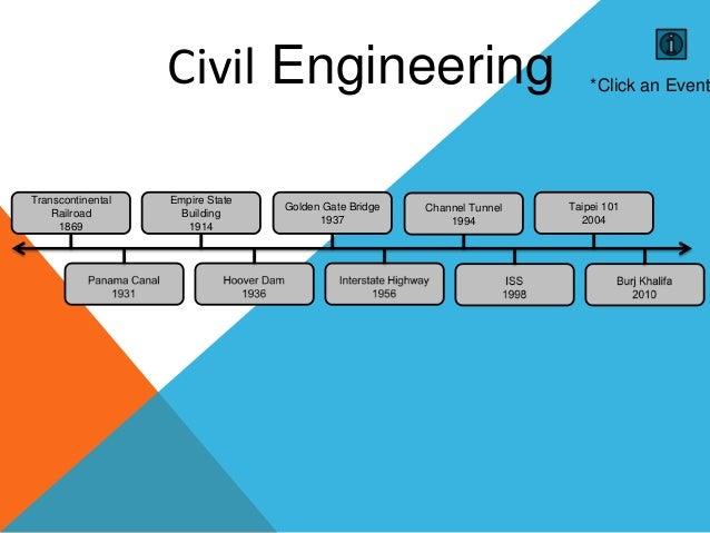 Civil engineering timeline for Timeline building