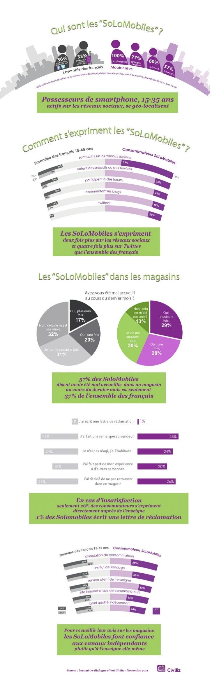 """Les """"SoLoMobiles"""", des consommateurs plus exigeants"""