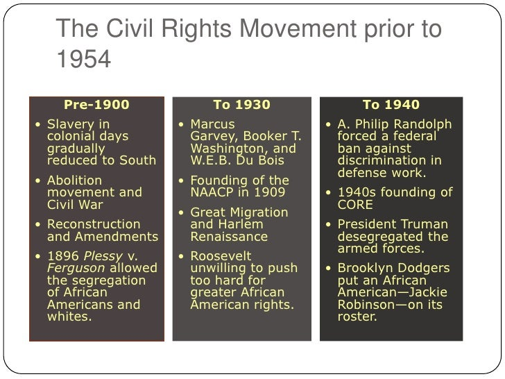 a look at the rights of the african americans pre and post civil war era During your journey to this wonderful city, we invite you to look beneath the  veneer and  began to meld into a new world people we today call african  american  before the civil war, this building housed the west point rice mill,  which was  the civil war, federal and state law protected black carolinians' civil  rights as.