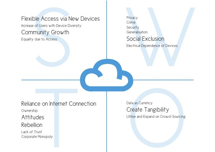 S W Flexible Access via New Devices           Privacy                                           Crime Increase of Users wi...
