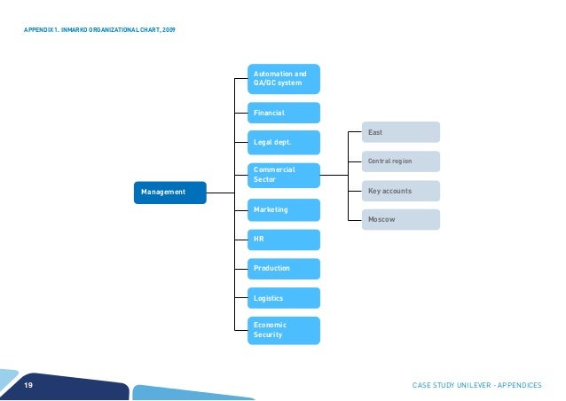 unilever org structure Apple organizational structure – a hierarchical structure that may change in near future posted on january 12, 2018 by john dudovskiy apple organizational structure can be described as hierarchical such a structure has been developed by its founder and former ceo late steve jobs in order to ensure focused realization of his.