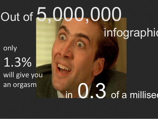 Out of    5,000,000                          infographiconly1.3%will give you                     0.3 of a millisecan orga...