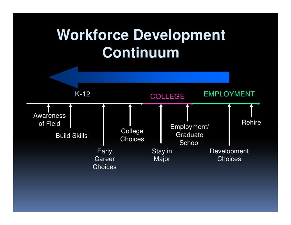Workforce Development                       p            Continuum               K-12                        COLLEGE      ...