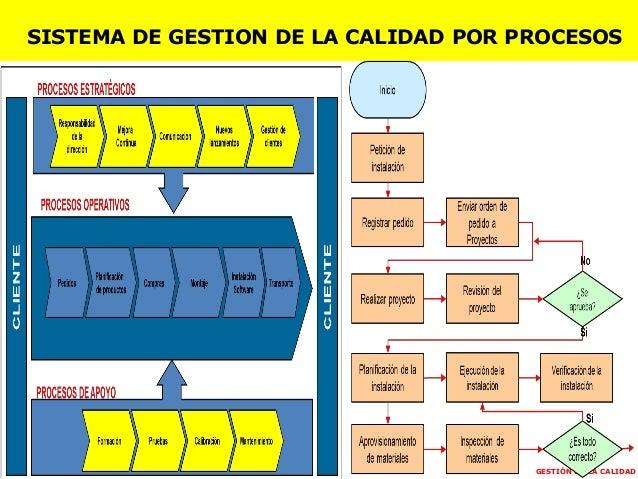 GESTIÓN DE LA CALIDAD SISTEMA DE GESTION DE LA CALIDAD POR PROCESOS