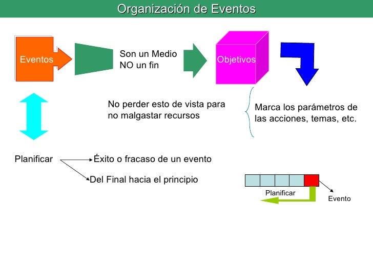 Organización de Eventos Eventos Objetivos Son un Medio NO un fin Marca los parámetros de las acciones, temas, etc. No perd...