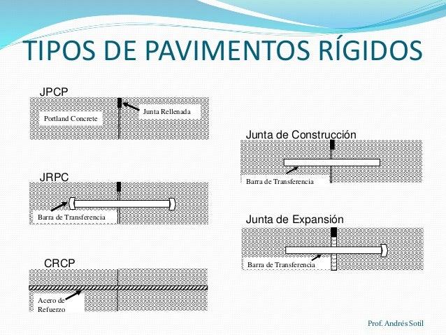 Tipos de pavimentos - Tipos de pavimentos ...