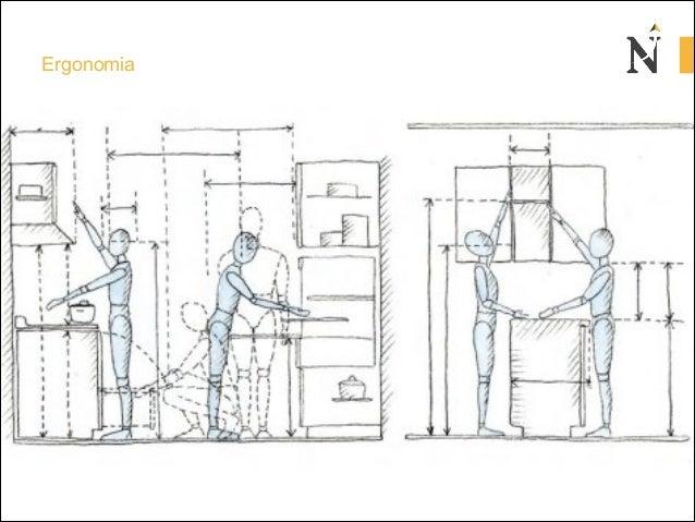 Clase2 antropometria for Dimensiones de mobiliario de cocina