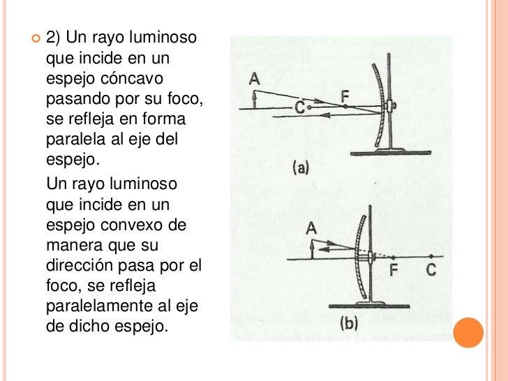Clase De Luz Reflexi N Y Espejos