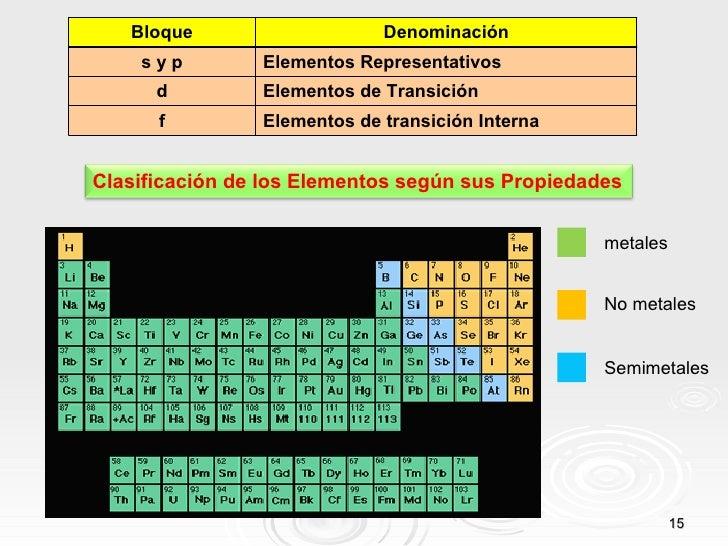 Educando el portal de la educacin dominicana impartas en clases el tema sobre la clasificacin de los elementos qumicos en l encontrars las propiedades de los metales no metales y metaloides urtaz Image collections