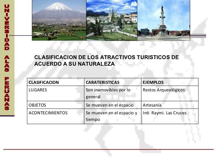UNIVERSIDAD ALAS PERUANAS CLASIFICACION DE LOS ATRACTIVOS TURISTICOS DE ACUERDO A SU NATURALEZA CLASIFICACION CARATERISTIC...