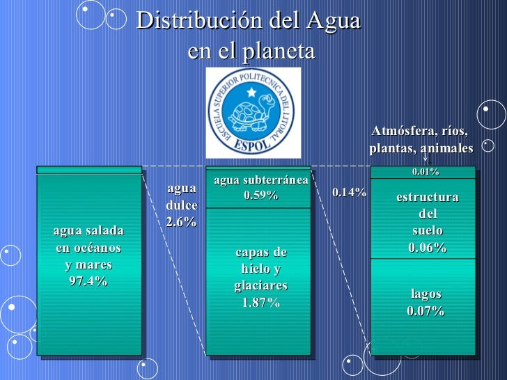 agua salada en océanos y mares 97.4% agua dulce 2.6% agua subterránea 0.59% capas de hielo y glaciares 1.87% 0.14% estruct...