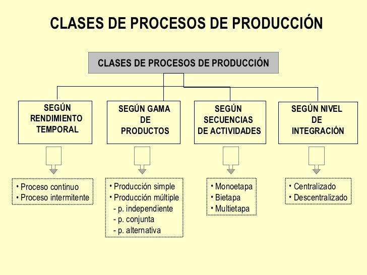 CLASES DE PROCESOS DE PRODUCCIÓN CLASES DE PROCESOS DE PRODUCCIÓN SEGÚN RENDIMIENTO  TEMPORAL SEGÚN GAMA  DE PRODUCTOS SEG...