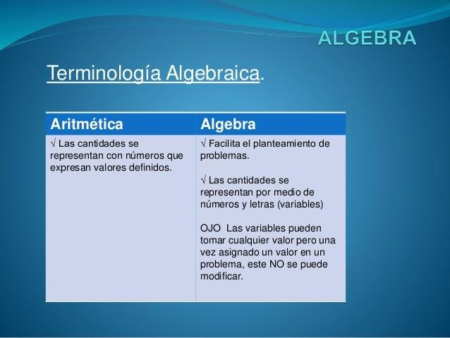 Terminología Algebraica. Aritmética Algebra √ Las cantidades se representan con números que expresan valores definidos. √ ...