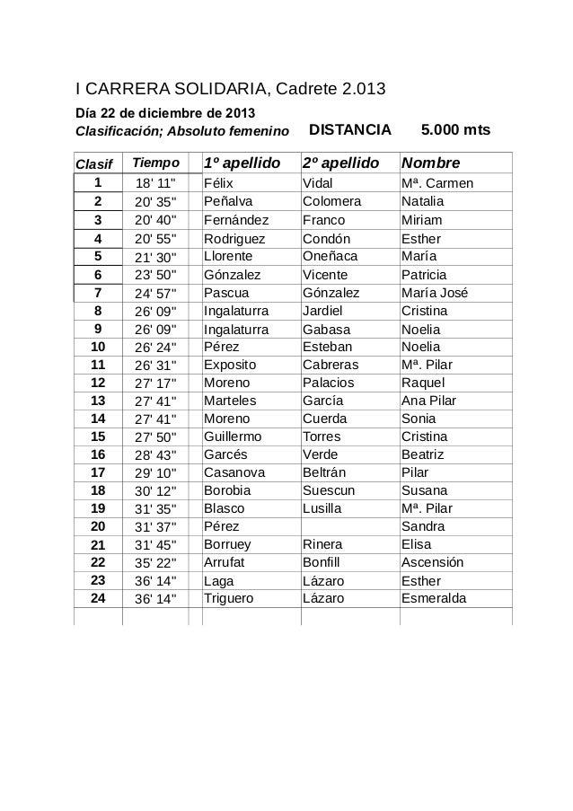 I CARRERA SOLIDARIA, Cadrete 2.013 Día 22 de diciembre de 2013 Clasificación; Absoluto femenino Clasif 1 2 3 4 5 6 7 8 9 1...