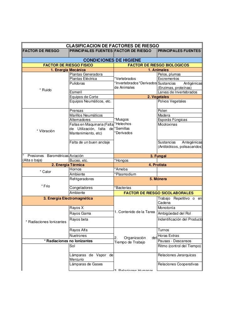 CLASIFICACION DE FACTORES DE RIESGOFACTOR DE RIESGO            PRINCIPALES FUENTES FACTOR DE RIESGO                  PRINC...