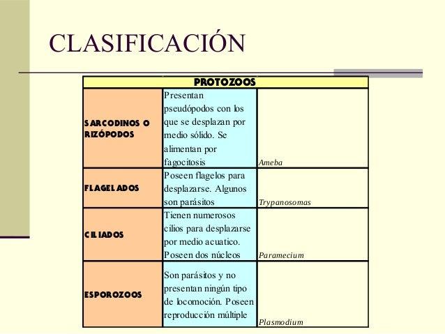 La presentación por la biología de la lección las setas los parásitos