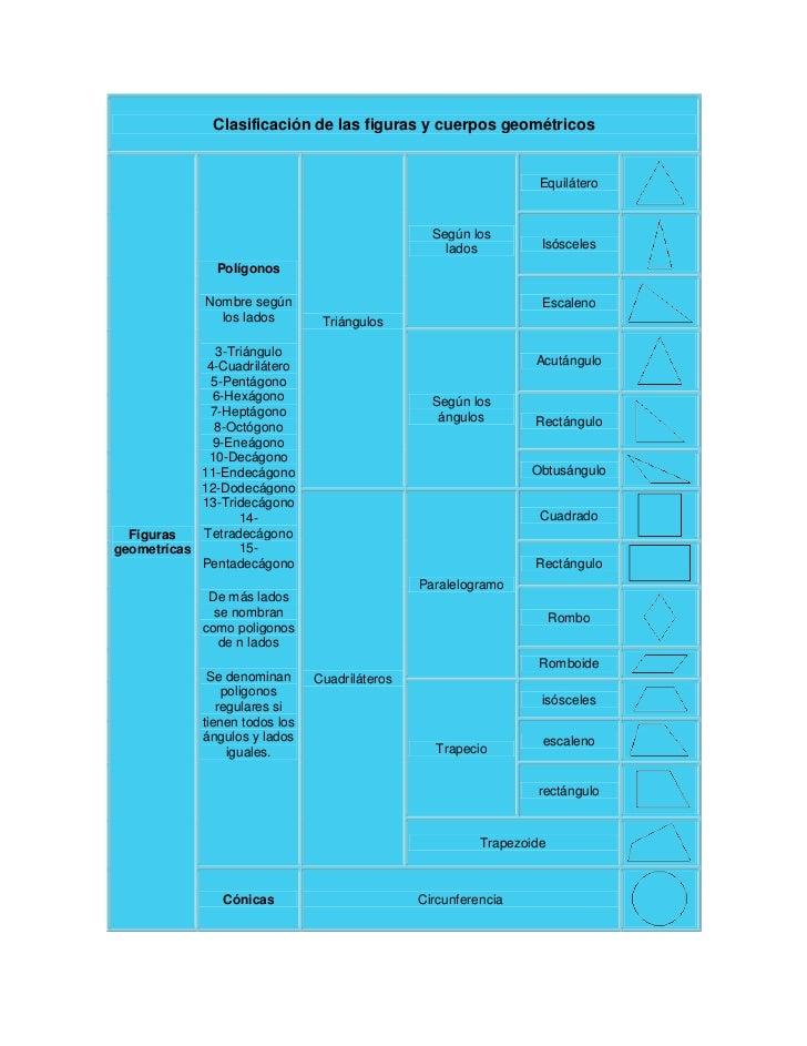 Clasificación de las figuras y cuerpos geométricos                                                                   Equil...