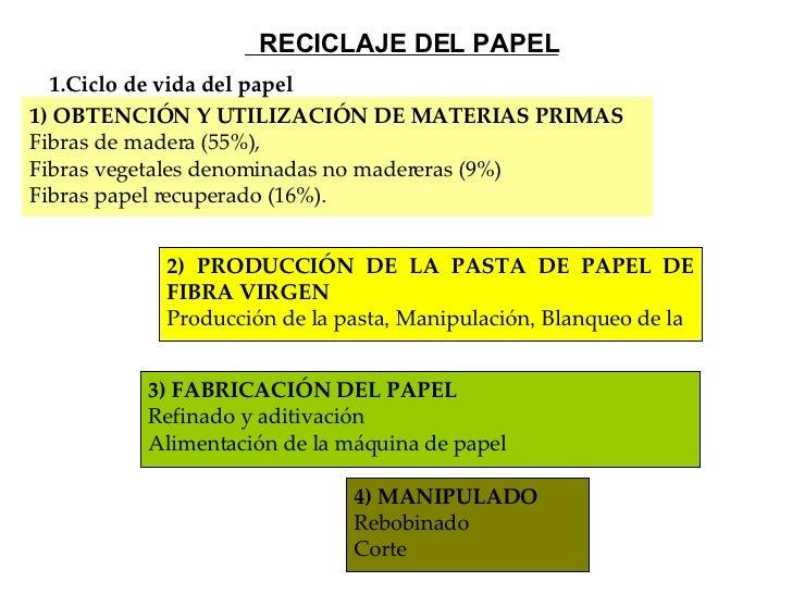 1) OBTENCIÓN Y UTILIZACIÓN DE MATERIAS PRIMAS Fibras de madera (55%),  Fibras vegetales denominadas no madereras (9%) Fibr...
